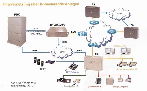 Internet Telefonie Sip Voip Gratis Im Internet Telefonieren Zurich